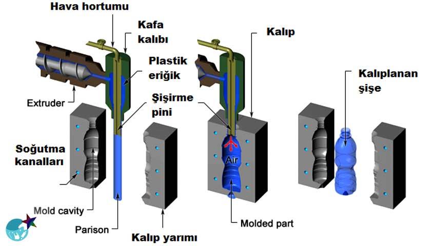 Ekstrüzyon Şişirme Makinesi Prosesi