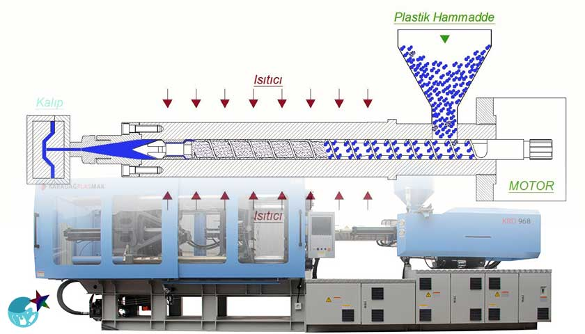 Plastik Enjeksiyon Prosesi
