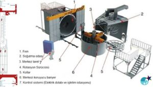 Rotasyon Makine Sistemi