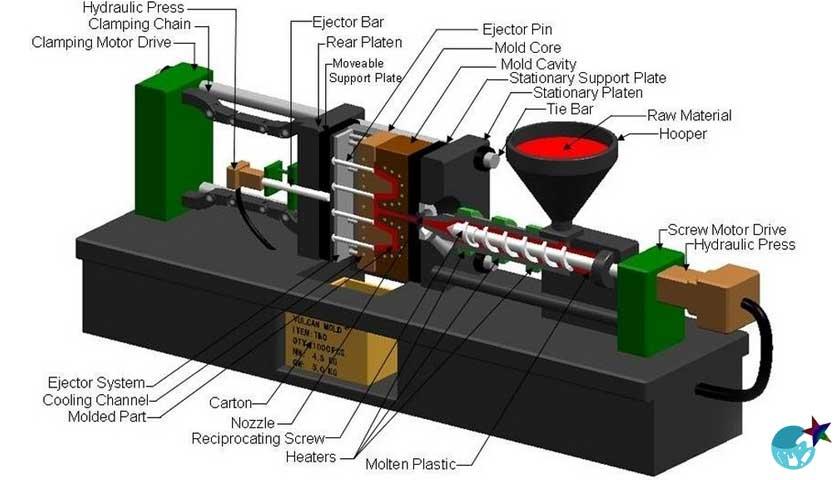 Plastik Enjeksiyon Makinesi, soğutma